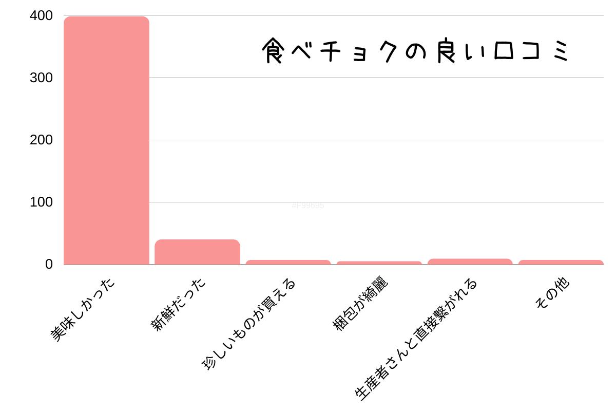 食べチョクの良い口コミの内訳グラフ